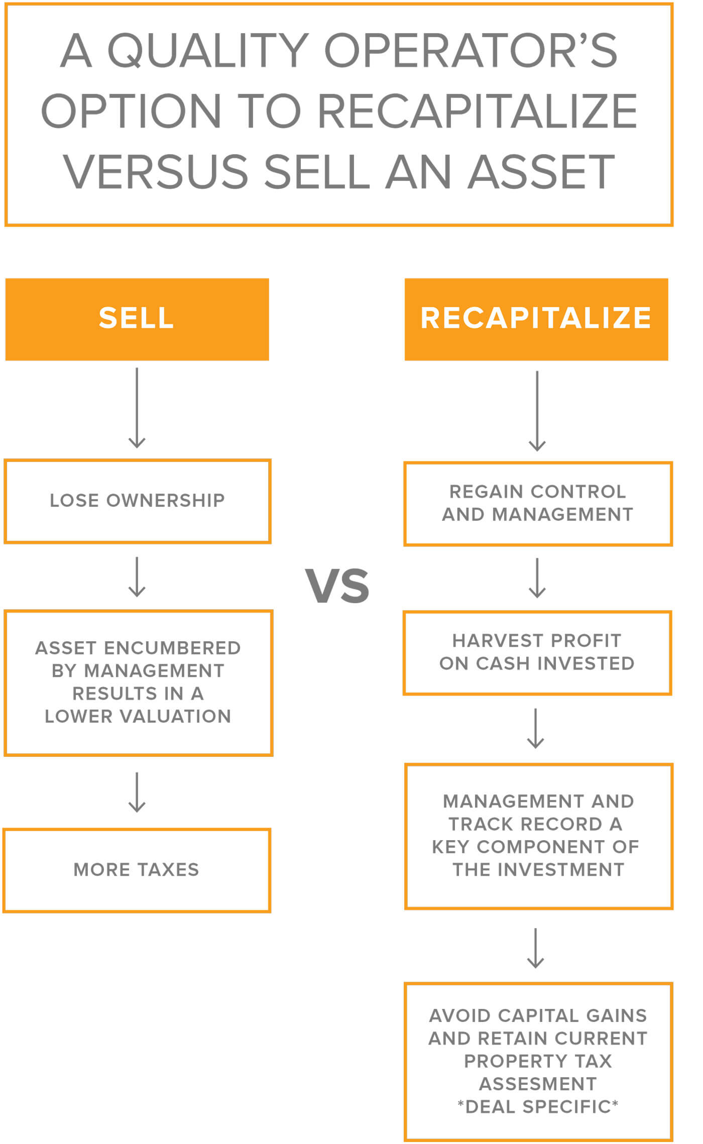 recapitalize_vs_sell_asset