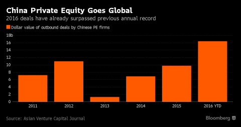 Chinese Private Equity Funds Taking on the World