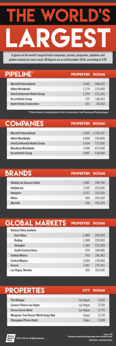 A look at the hotel industry's largest