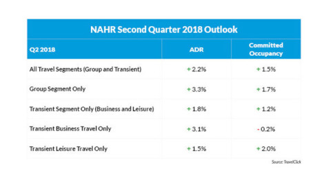 Hotel Outlook Shows Stability